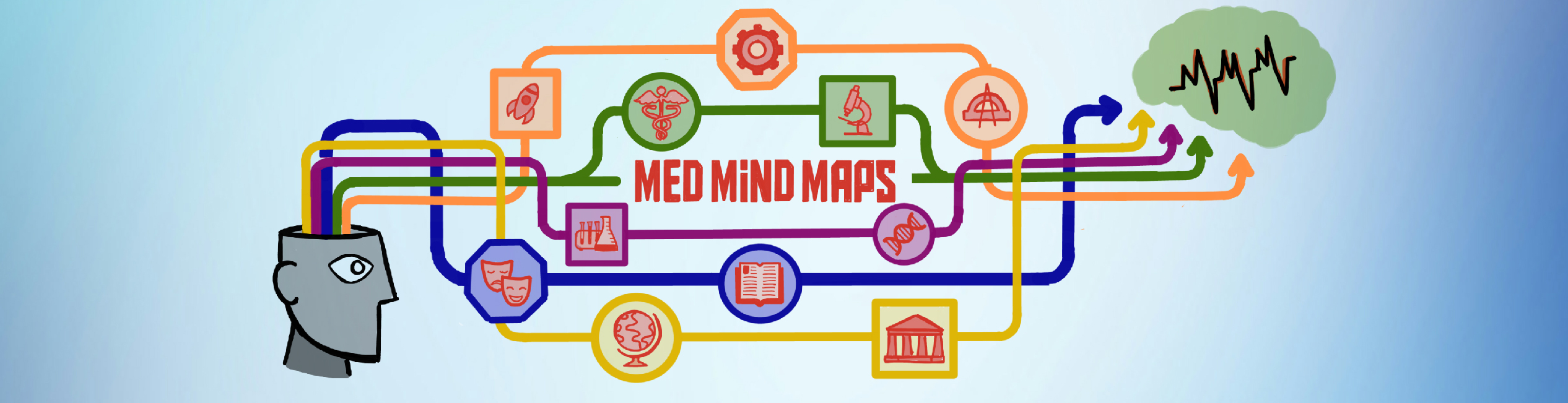 Med Mind Maps